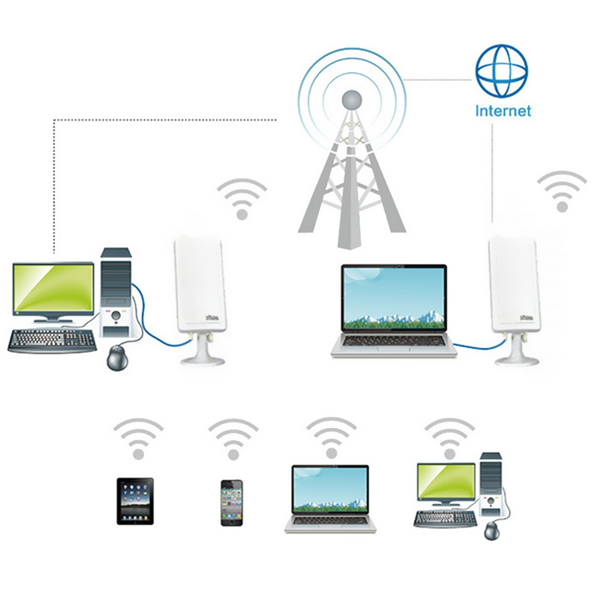 Wifi deals without phone line nz