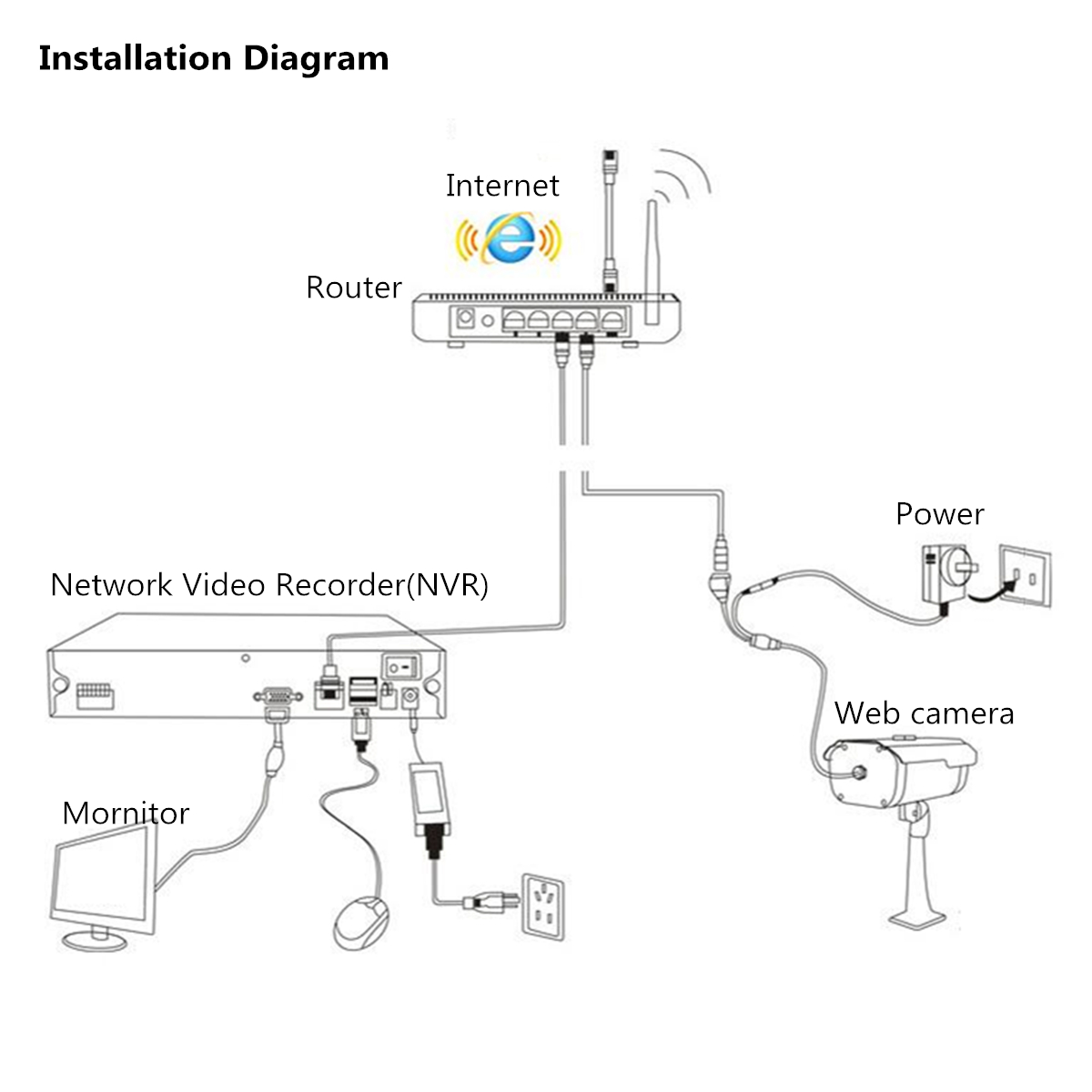 6ch Hdmi 1080p H264 Cctv Security Camera Nvr Cloud Video Recorder Wiring Diagram Package Included